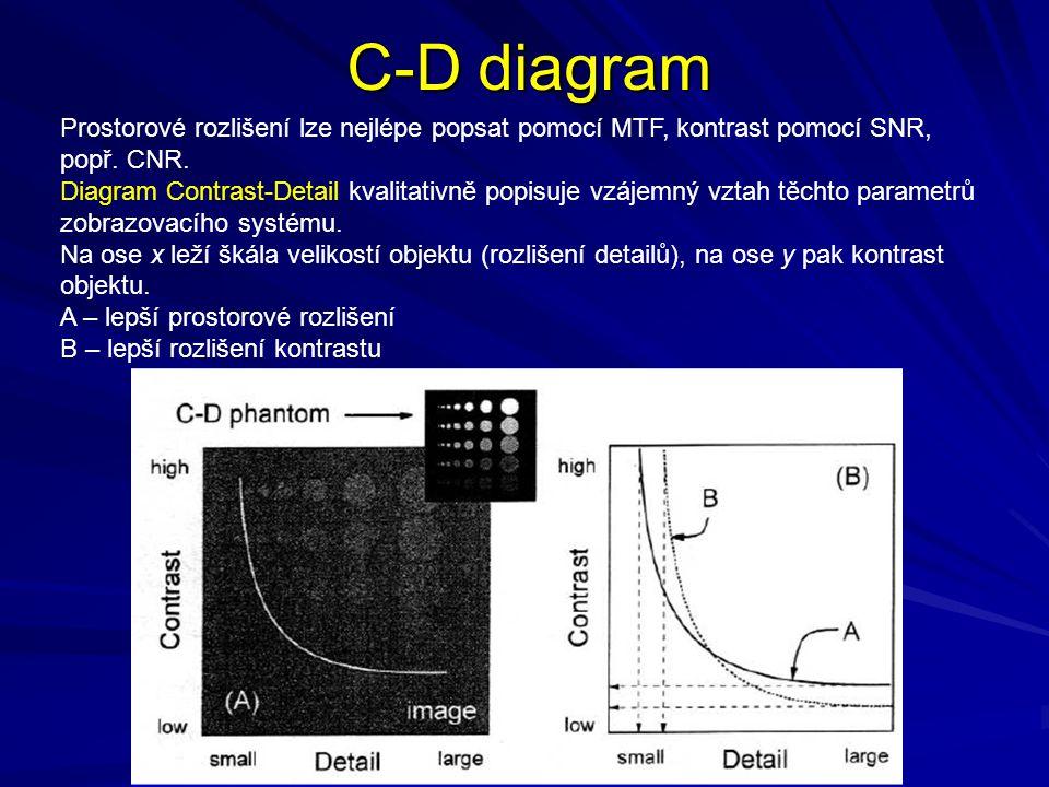 C-D diagram Prostorové rozlišení lze nejlépe popsat pomocí MTF, kontrast pomocí SNR, popř. CNR. Diagram Contrast-Detail kvalitativně popisuje vzájemný