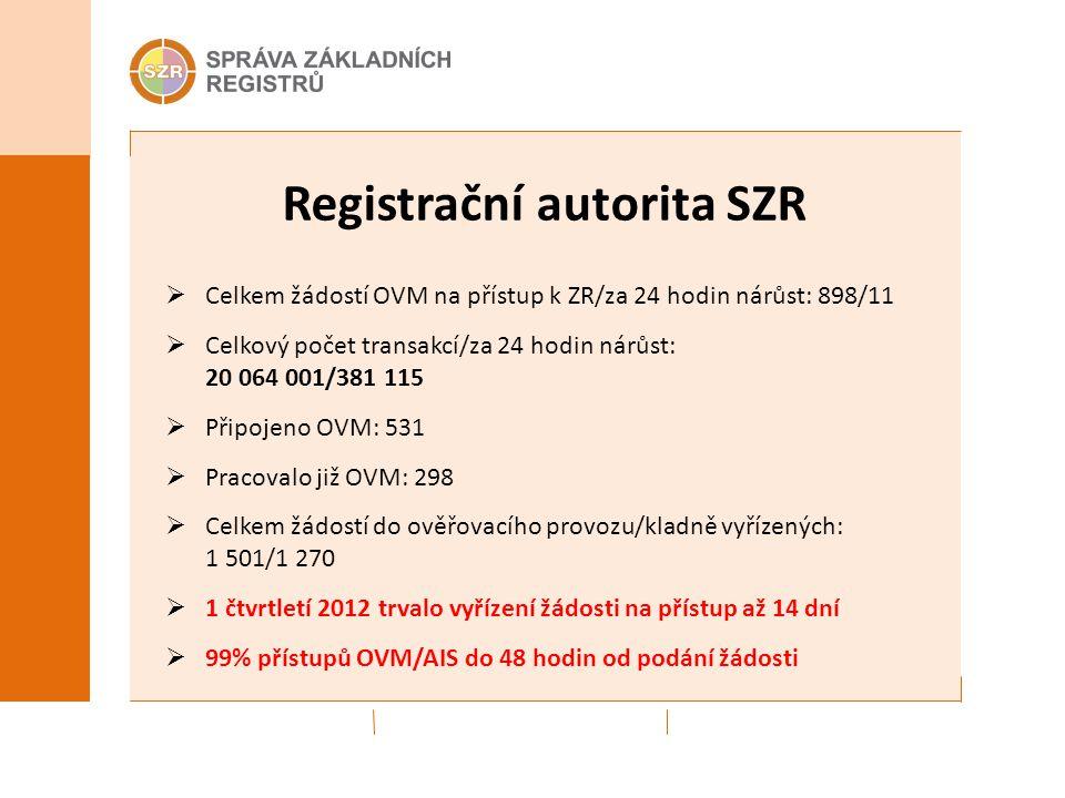 Registrační autorita SZR  Celkem žádostí OVM na přístup k ZR/za 24 hodin nárůst: 898/11  Celkový počet transakcí/za 24 hodin nárůst: 20 064 001/381 115  Připojeno OVM: 531  Pracovalo již OVM: 298  Celkem žádostí do ověřovacího provozu/kladně vyřízených: 1 501/1 270  1 čtvrtletí 2012 trvalo vyřízení žádosti na přístup až 14 dní  99% přístupů OVM/AIS do 48 hodin od podání žádosti