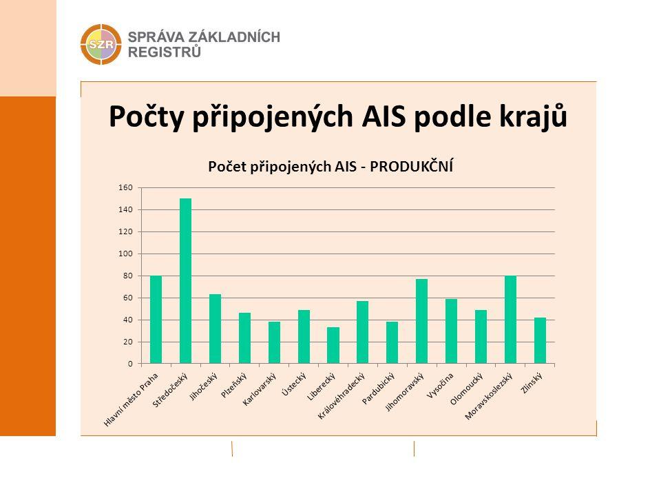 Počty připojených AIS podle krajů