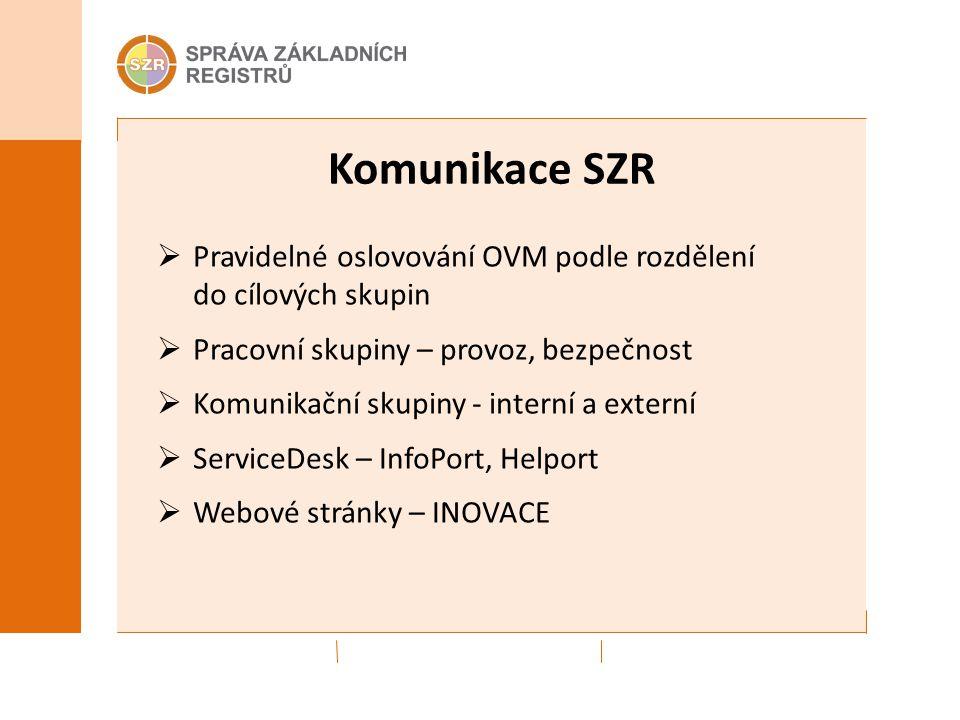 Komunikace SZR  Pravidelné oslovování OVM podle rozdělení do cílových skupin  Pracovní skupiny – provoz, bezpečnost  Komunikační skupiny - interní a externí  ServiceDesk – InfoPort, Helport  Webové stránky – INOVACE