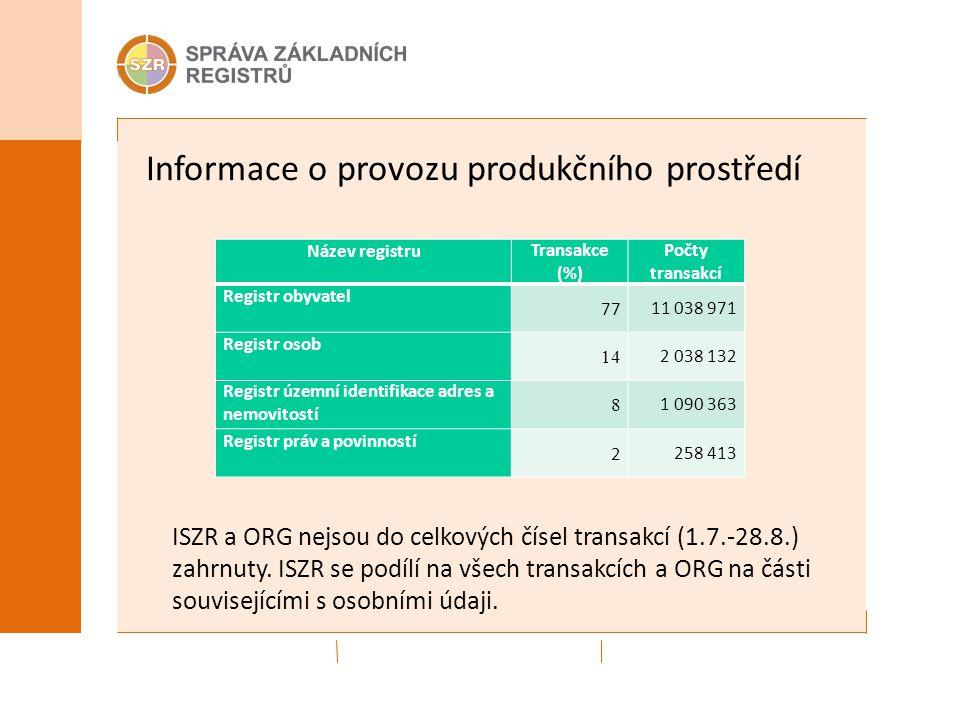 Informace o provozu produkčního prostředí ISZR a ORG nejsou do celkových čísel transakcí (1.7.-28.8.) zahrnuty.