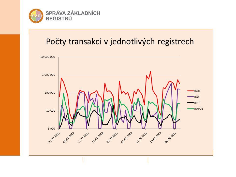 Počty transakcí v jednotlivých registrech