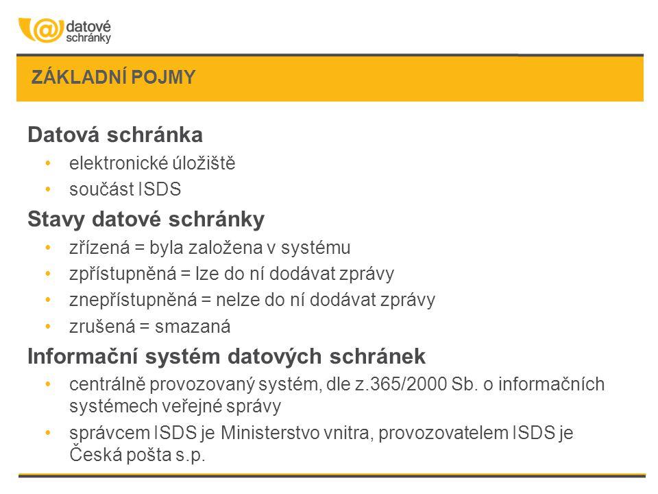 ZÁKLADNÍ POJMY Datová schránka •elektronické úložiště •součást ISDS Stavy datové schránky •zřízená = byla založena v systému •zpřístupněná = lze do ní