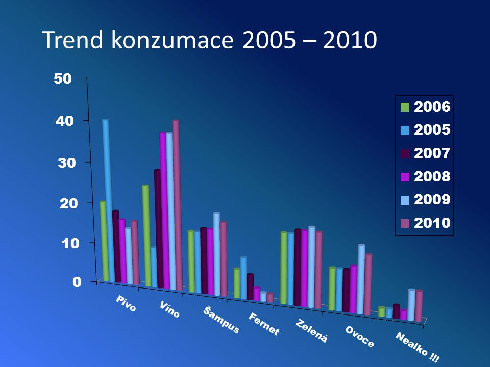 Trend konzumace 2005 – 2010