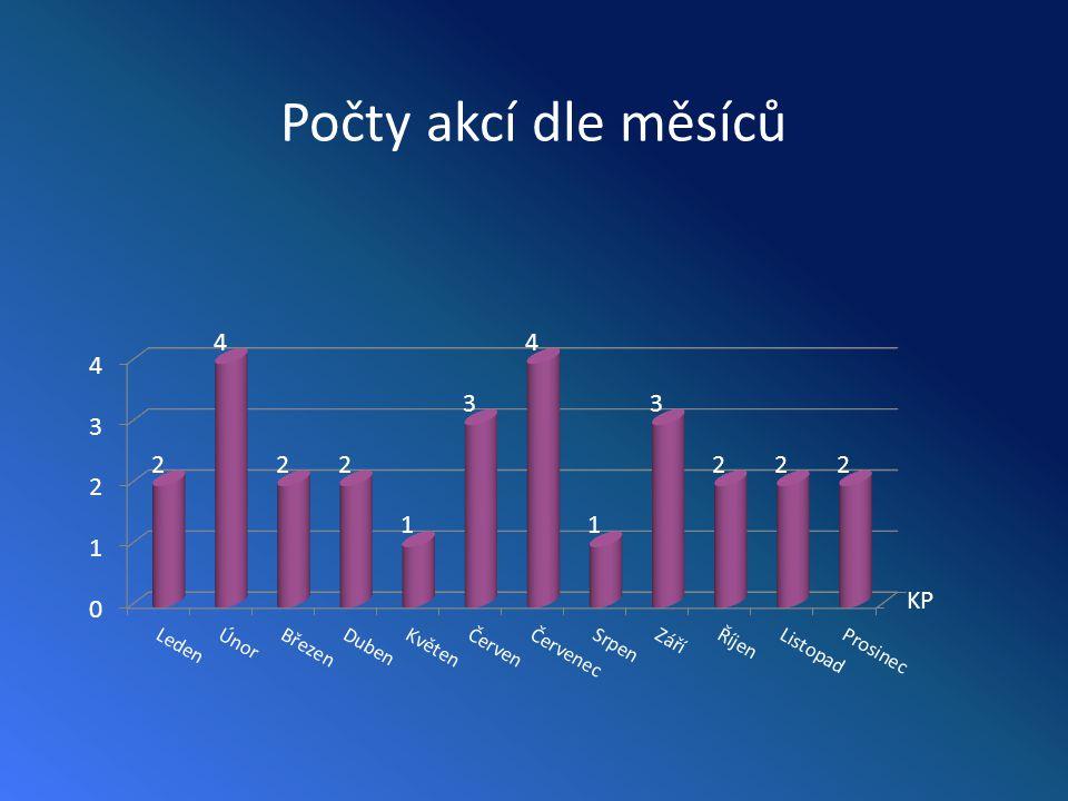 Plán akcií 2011 • září – Mylosh – kolaudace Letkov – (Opolenec) – Libětice • říjen – Kulojc – kolaudace Bor – PTN Suchá • listopad – Vinné soiree • prosinec – FPE – Silvestr