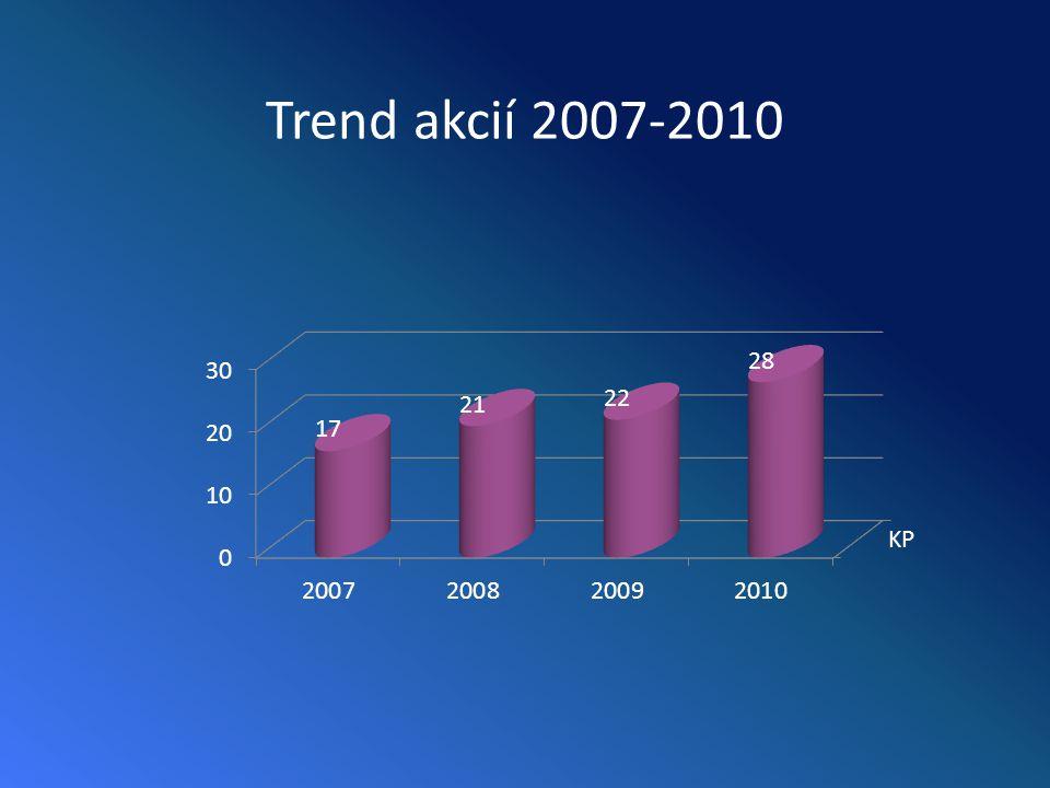 Trend akcií 2007-2010