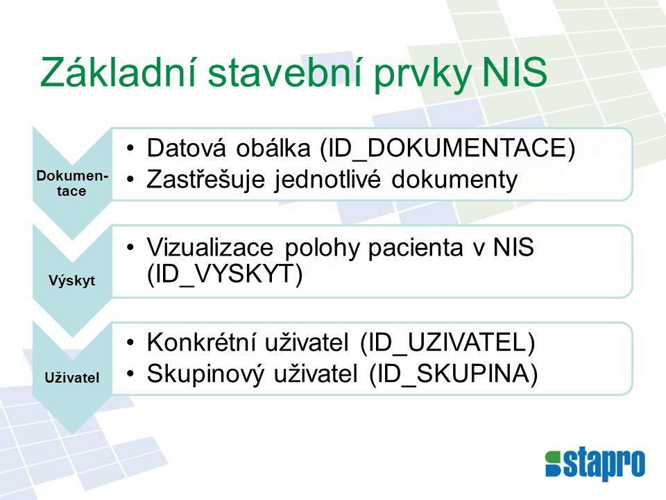 Základní stavební prvky NIS Dokumen- tace •Datová obálka (ID_DOKUMENTACE) •Zastřešuje jednotlivé dokumenty Výskyt •Vizualizace polohy pacienta v NIS (