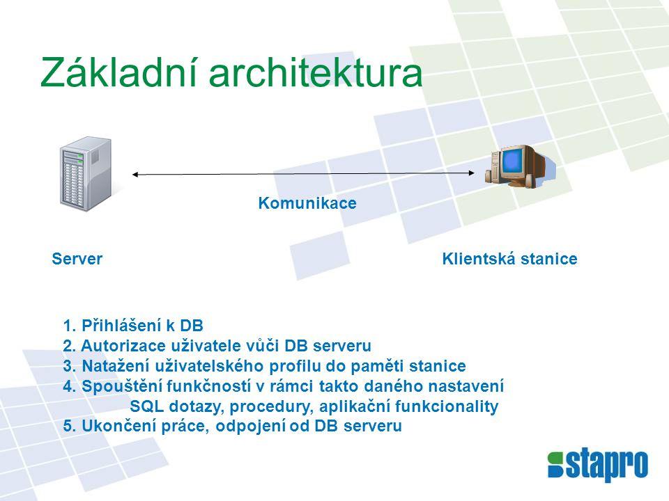 Základní architektura ServerKlientská stanice 1. Přihlášení k DB 2. Autorizace uživatele vůči DB serveru 3. Natažení uživatelského profilu do paměti s
