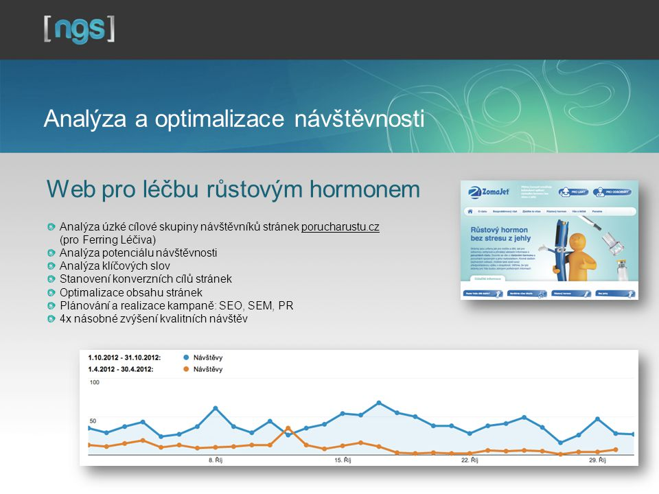 Analýza a optimalizace návštěvnosti Web pro léčbu růstovým hormonem Analýza úzké cílové skupiny návštěvníků stránek porucharustu.cz (pro Ferring Léčiva) Analýza potenciálu návštěvnosti Analýza klíčových slov Stanovení konverzních cílů stránek Optimalizace obsahu stránek Plánování a realizace kampaně: SEO, SEM, PR 4x násobné zvýšení kvalitních návštěv