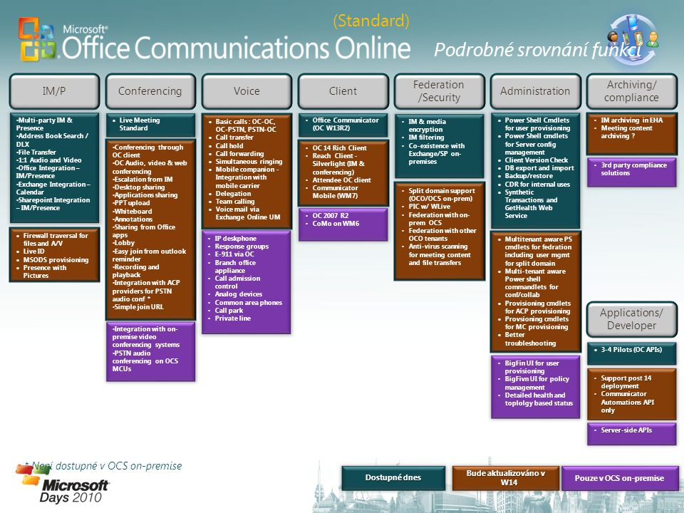 • Multi-party IM & Presence • Address Book Search / DLX • File Transfer • 1:1 Audio and Video • Office Integration – IM/Presence • Exchange Integration – Calendar • Sharepoint Integration – IM/Presence  Live Meeting Standard • IP deskphone • Response groups • E-911 via OC • Branch office appliance • Call admission control • Analog devices • Common area phones • Call park • Private line • Office Communicator (OC W13R2) • OC 2007 R2 • CoMo on WM6  Power Shell Cmdlets for user provisioning  Power Shell cmdlets for Server config management  Client Version Check  DB export and import  Backup/restore  CDR for internal uses  Synthetic Transactions and GetHealth Web Service • IM archiving in EHA • Meeting content archiving .