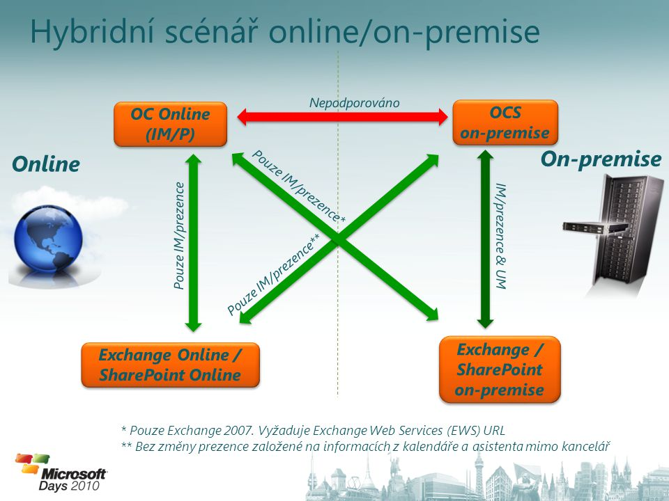 Hybridní scénář online/on-premise Online On-premise * Pouze Exchange 2007.