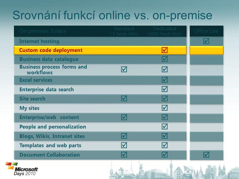 Srovnání funkcí online vs. on-premise Custom code deployment 