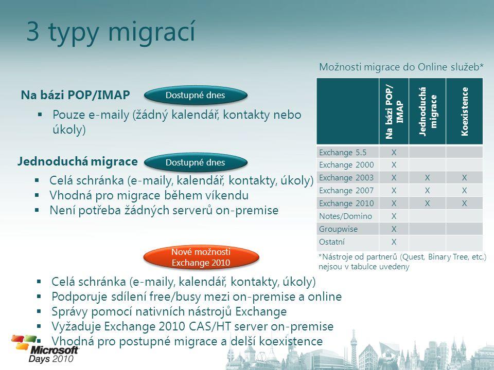 3 typy migrací Na bázi POP/ IMAP Jednoduchá migrace Koexistence Exchange 5.5X Exchange 2000X Exchange 2003XXX Exchange 2007XXX Exchange 2010XXX Notes/DominoX GroupwiseX OstatníX Na bázi POP/IMAP Jednoduchá migrace  Pouze e-maily (žádný kalendář, kontakty nebo úkoly)  Celá schránka (e-maily, kalendář, kontakty, úkoly)  Vhodná pro migrace během víkendu  Není potřeba žádných serverů on-premise  Celá schránka (e-maily, kalendář, kontakty, úkoly)  Podporuje sdílení free/busy mezi on-premise a online  Správy pomocí nativních nástrojů Exchange  Vyžaduje Exchange 2010 CAS/HT server on-premise  Vhodná pro postupné migrace a delší koexistence Dostupné dnes Nové možnosti Exchange 2010 Možnosti migrace do Online služeb* *Nástroje od partnerů (Quest, Binary Tree, etc.) nejsou v tabulce uvedeny