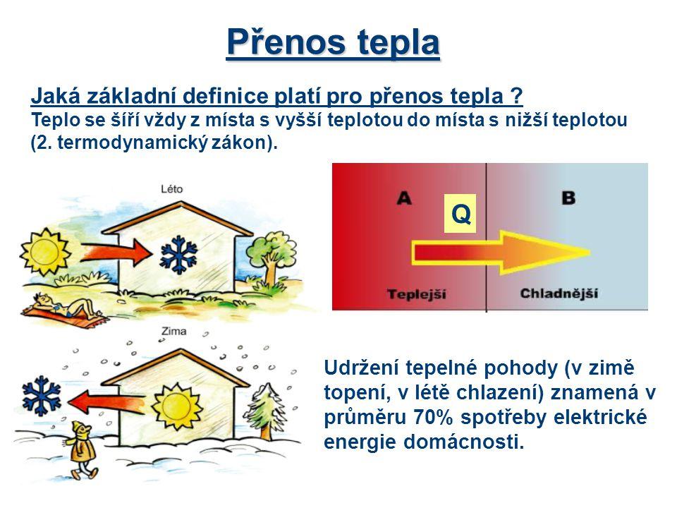 Přenos tepla Jaká základní definice platí pro přenos tepla ? Teplo se šíří vždy z místa s vyšší teplotou do místa s nižší teplotou (2. termodynamický