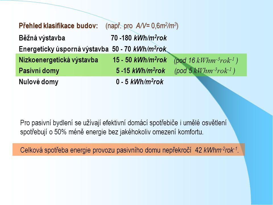 Běžná výstavba 70 -180 kWh/m 2 rok Energeticky úsporná výstavba 50 - 70 kWh/m 2 rok Nízkoenergetická výstavba 15 - 50 kWh/m 2 rok Pasivní domy 5 -15 k