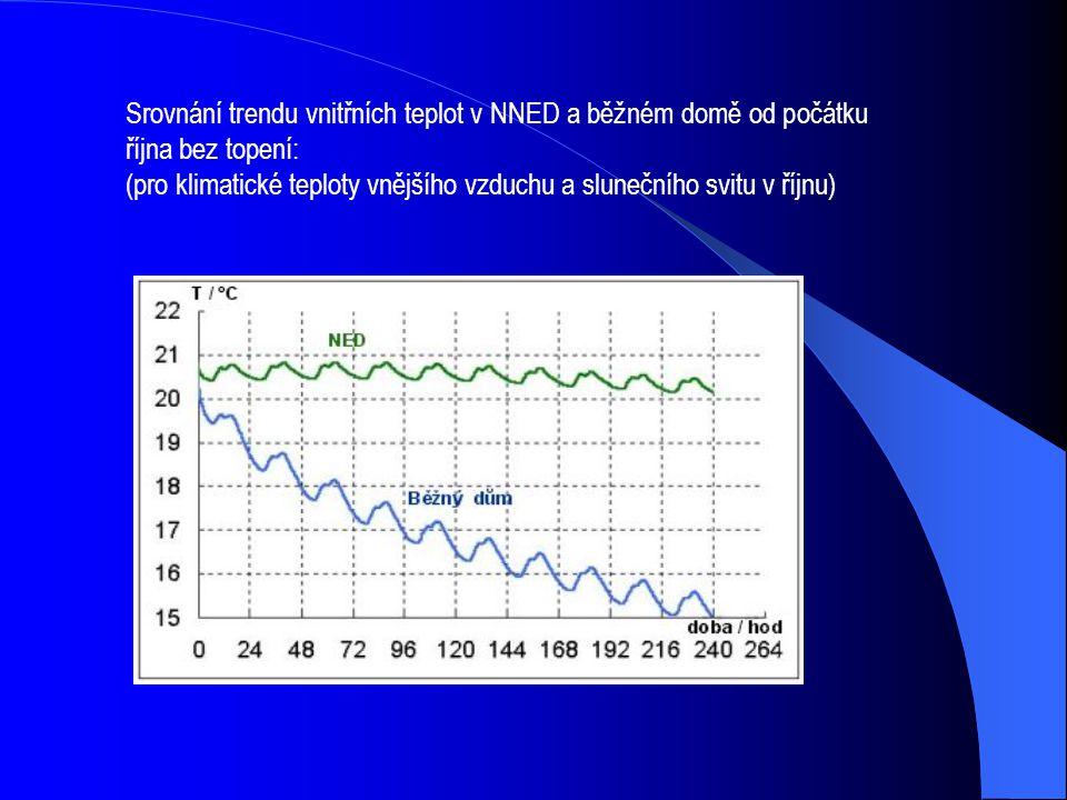 Srovnání trendu vnitřních teplot v NNED a běžném domě od počátku října bez topení: (pro klimatické teploty vnějšího vzduchu a slunečního svitu v říjnu