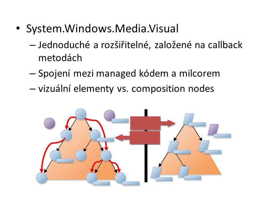 • System.Windows.Media.Visual – Jednoduché a rozšiřitelné, založené na callback metodách – Spojení mezi managed kódem a milcorem – vizuální elementy v