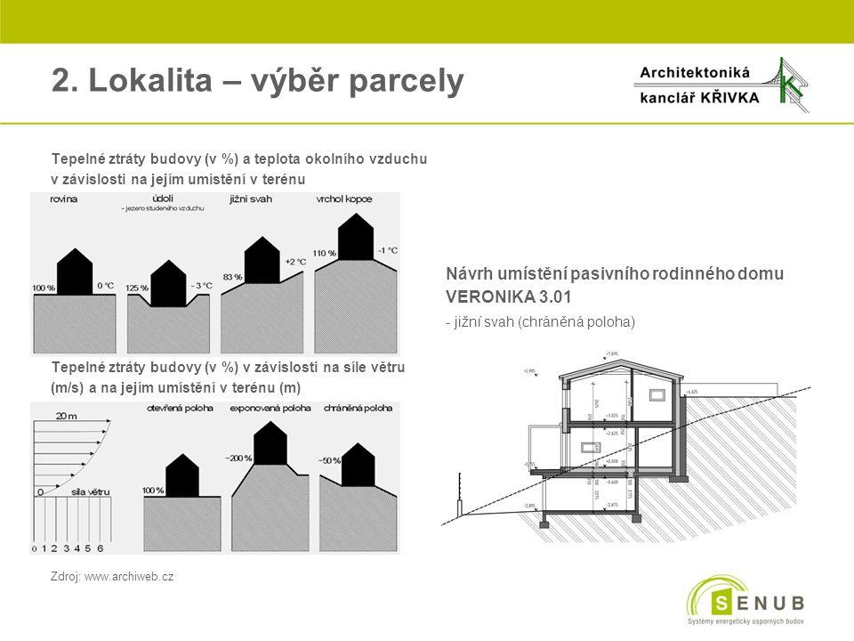 2. Lokalita – výběr parcely oTepelné ztráty budovy (v %) a teplota okolního vzduchu ov závislosti na jejím umístění v terénu Návrh umístění pasivního