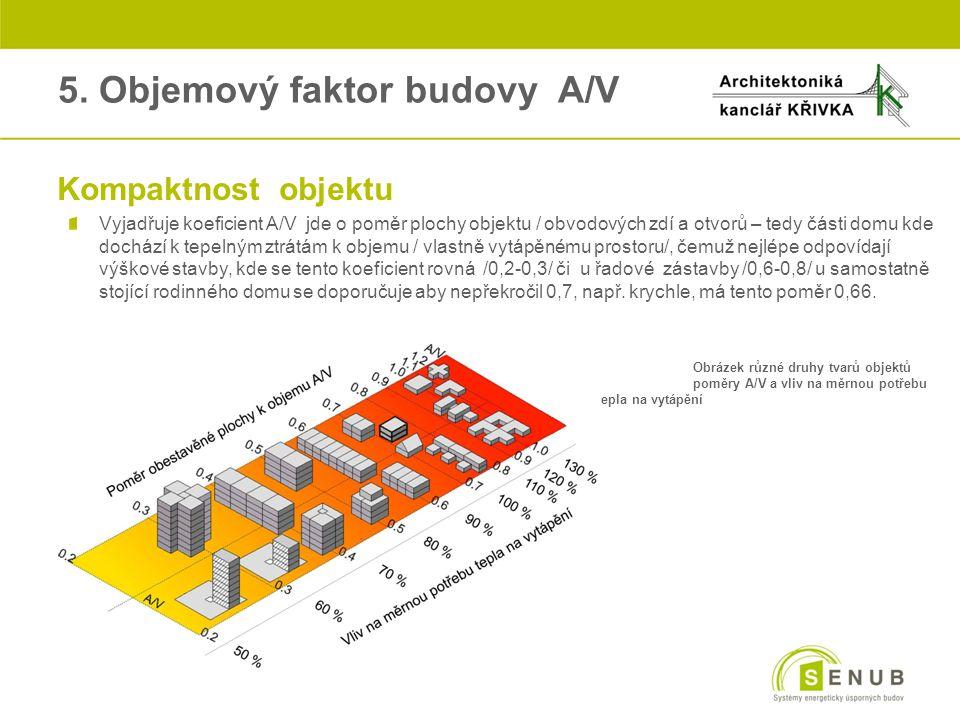 5. Objemový faktor budovy A/V oKompaktnost objektu Vyjadřuje koeficient A/V jde o poměr plochy objektu / obvodových zdí a otvorů – tedy části domu kde