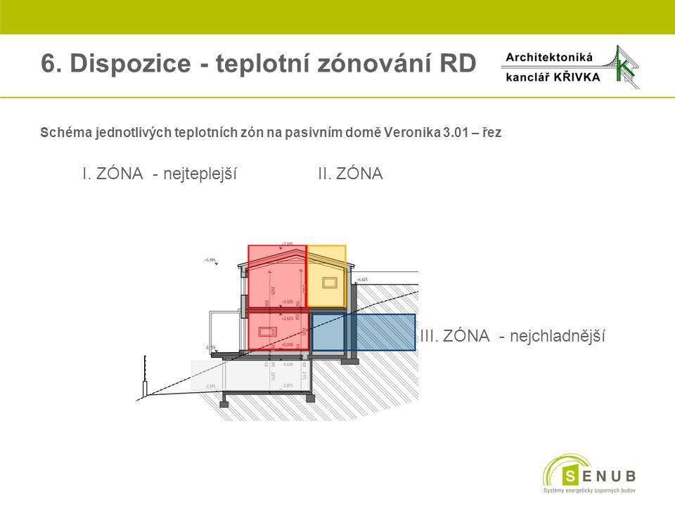 6. Dispozice - teplotní zónování RD oSchéma jednotlivých teplotních zón na pasivním domě Veronika 3.01 – řez oI. ZÓNA - nejteplejší II. ZÓNA III. ZÓNA