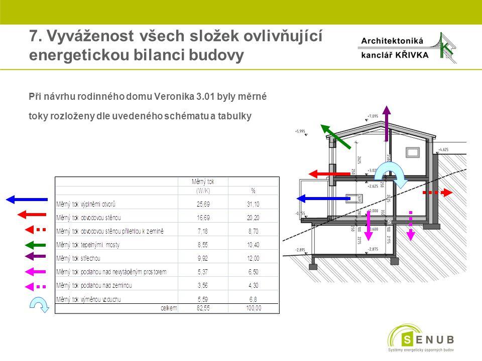oPři návrhu rodinného domu Veronika 3.01 byly měrné otoky rozloženy dle uvedeného schématu a tabulky 7. Vyváženost všech složek ovlivňující energetick