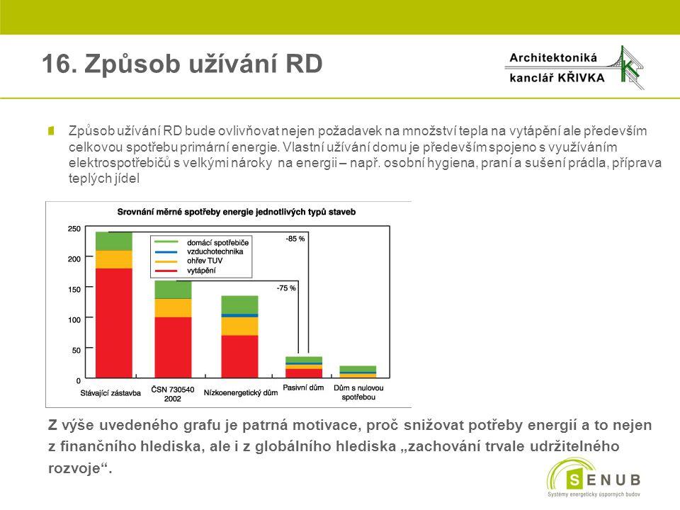 16. Způsob užívání RD Způsob užívání RD bude ovlivňovat nejen požadavek na množství tepla na vytápění ale především celkovou spotřebu primární energie