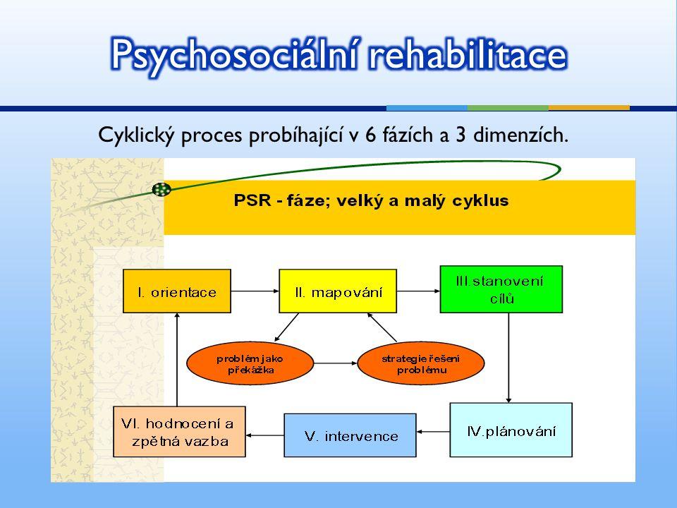 Cyklický proces probíhající v 6 fázích a 3 dimenzích.