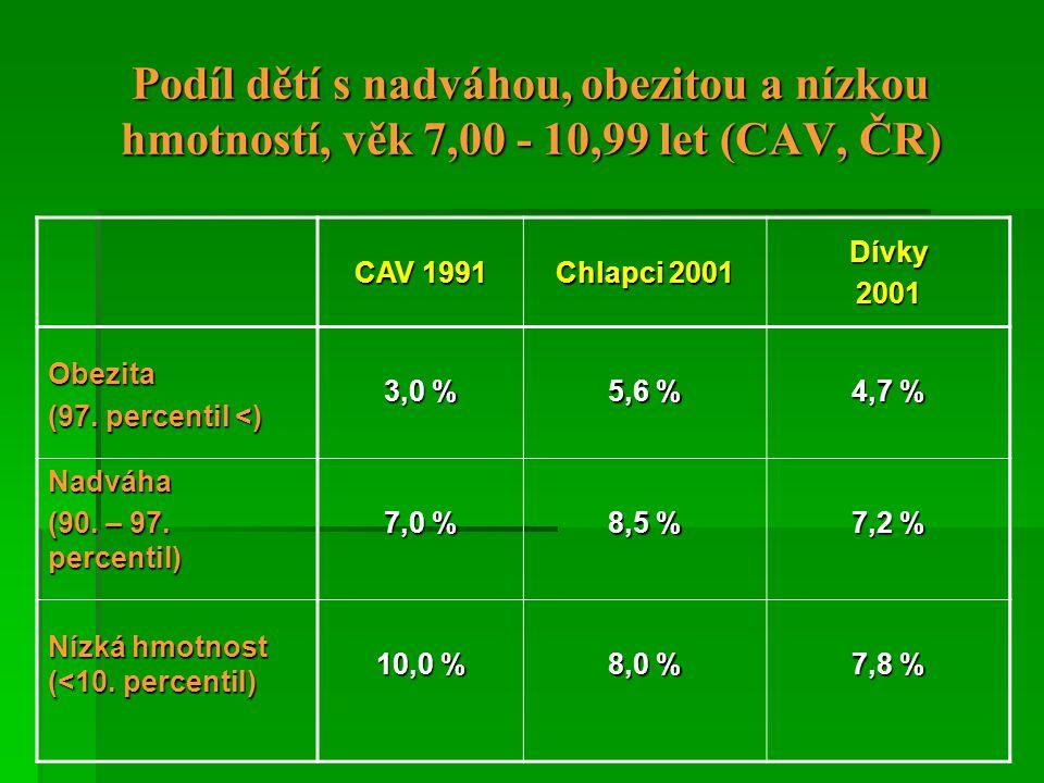 Podíl dětí s nadváhou, obezitou a nízkou hmotností, věk 7,00 - 10,99 let (CAV, ČR) CAV 1991 Chlapci 2001 Dívky 2001 Obezita (97. percentil <) 3,0 % 5,