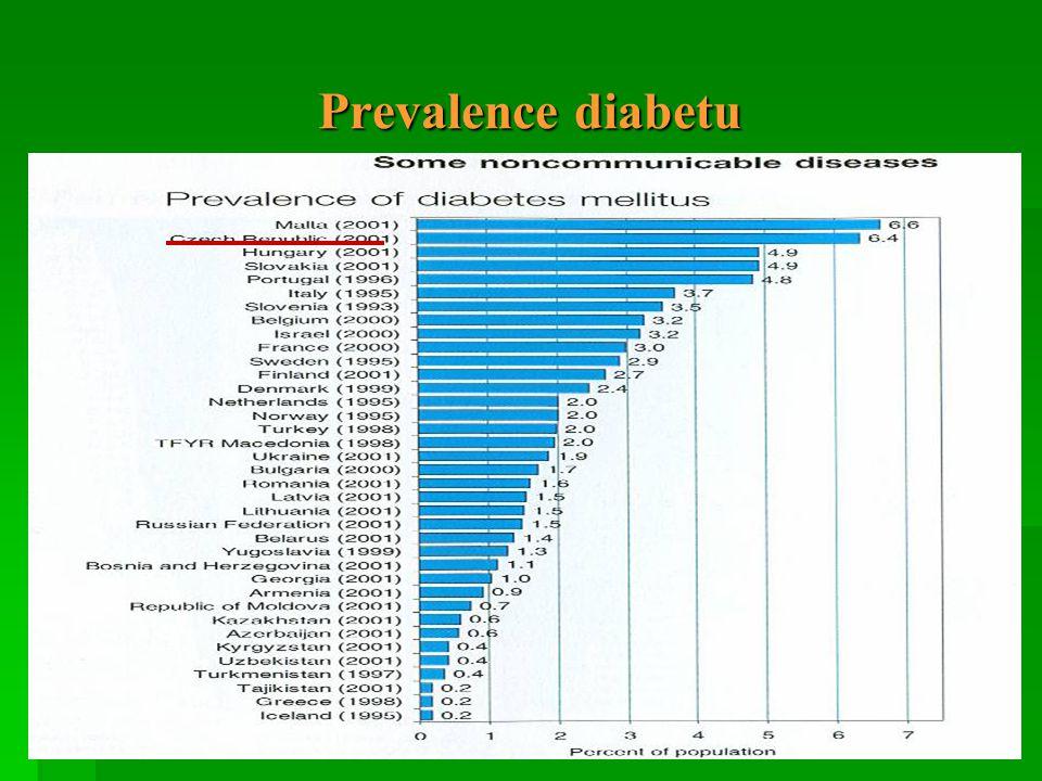 Prevalence diabetu