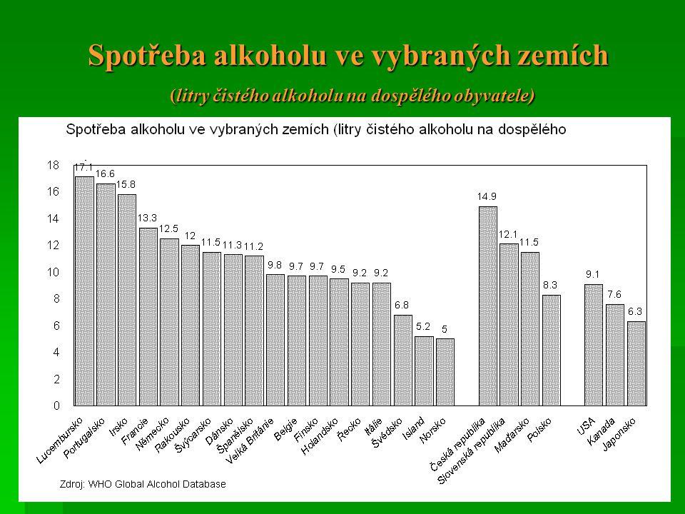Spotřeba alkoholu ve vybraných zemích (litry čistého alkoholu na dospělého obyvatele) Litry 100% alkoholu
