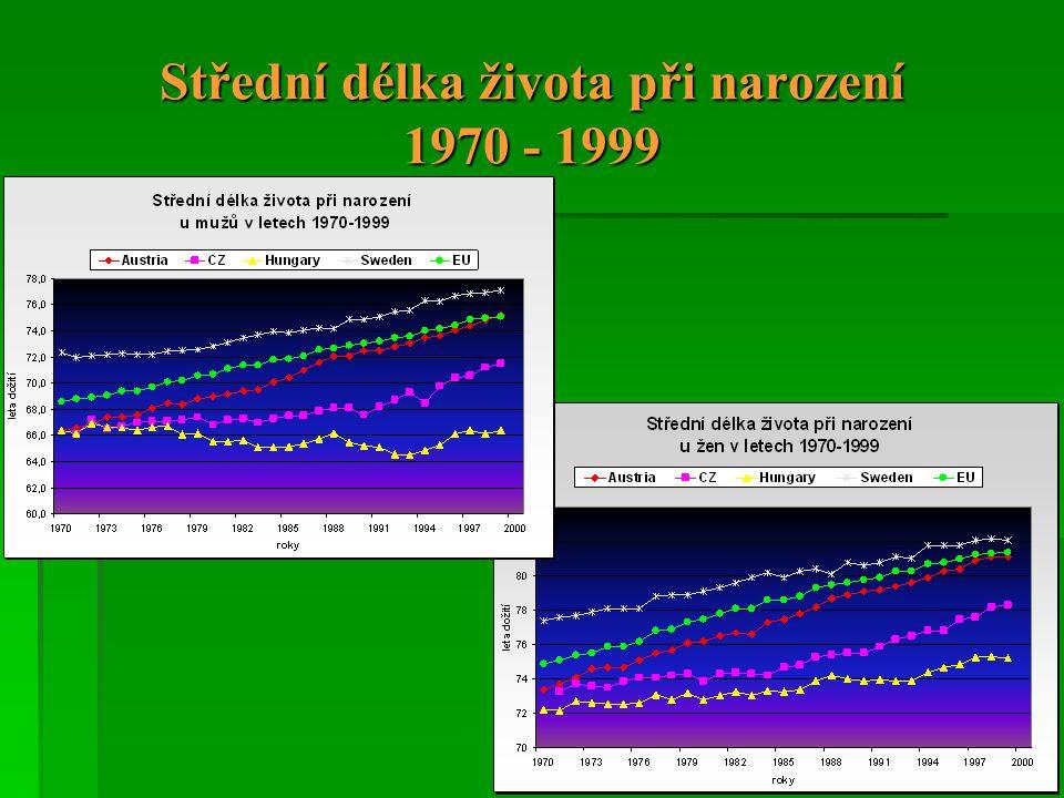 Hlavní strategické cíle veřejného zdravotnictví v ČR:  zlepšování zdravotního stavu obyvatel  ochrana a podpora jejich zdraví (zák.č.