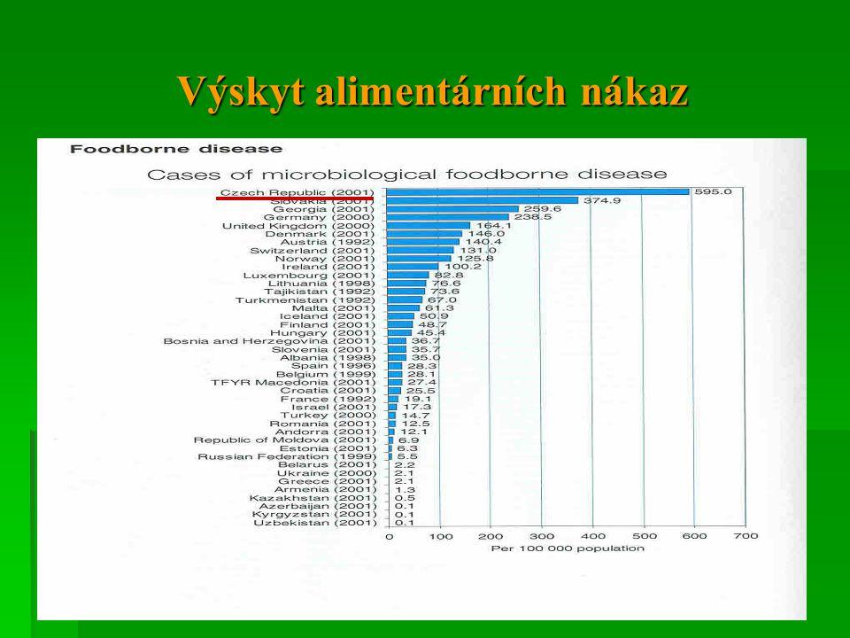 Základní determinanty zdraví a jejich vliv na zdraví v %  Životní prostředí 20%  Životní způsob 50%  Genetická dispozice 20%  Zdravotnické služby 10%