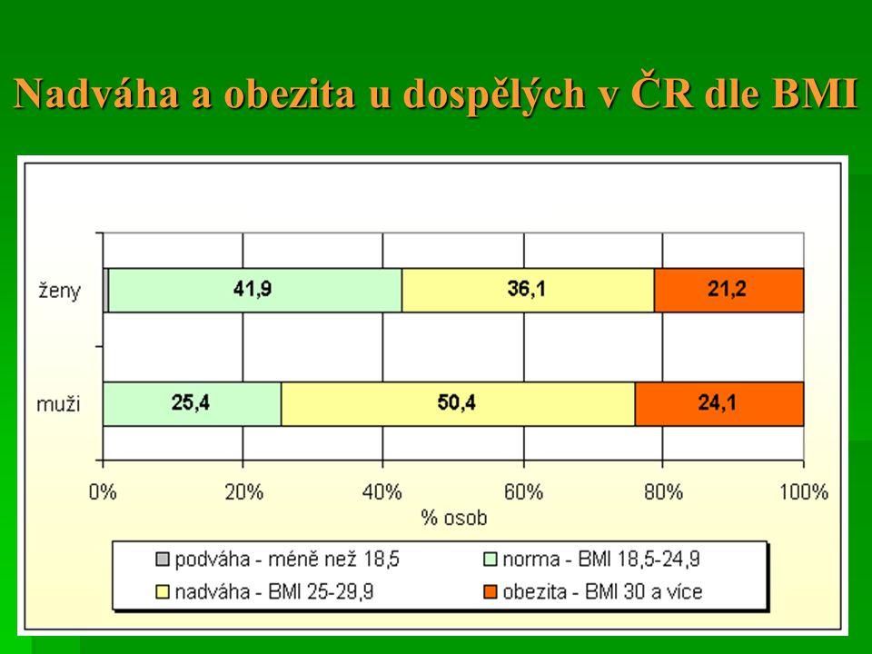 Nadváha a obezita u dospělých v ČR dle BMI