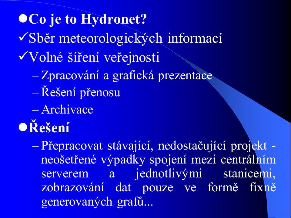  Co je to Hydronet?  Sběr meteorologických informací  Volné šíření veřejnosti –Zpracování a grafická prezentace –Řešení přenosu –Archivace  Řešení