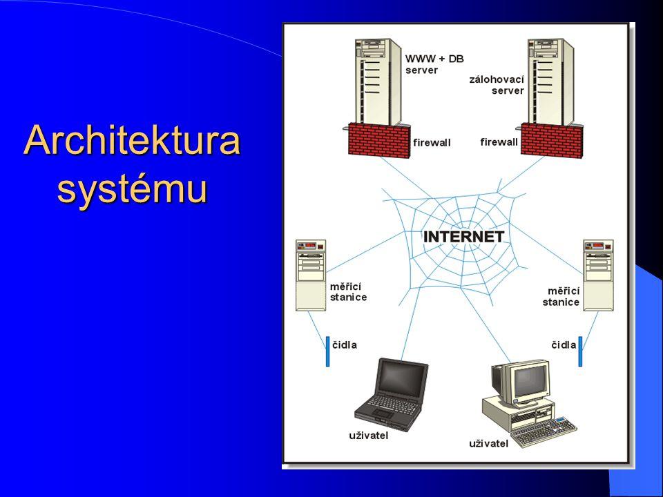 Konfigurace serveru Intel Pentium 2,8 GHz 2 x 256 MB RAM GeForce MX440 2 x 120 GB HDD Řadič RAID 0 / 1 DVD+-RW Celkové náklady: 34.110,- Kč NetServer 2800i firmy Alzasoft