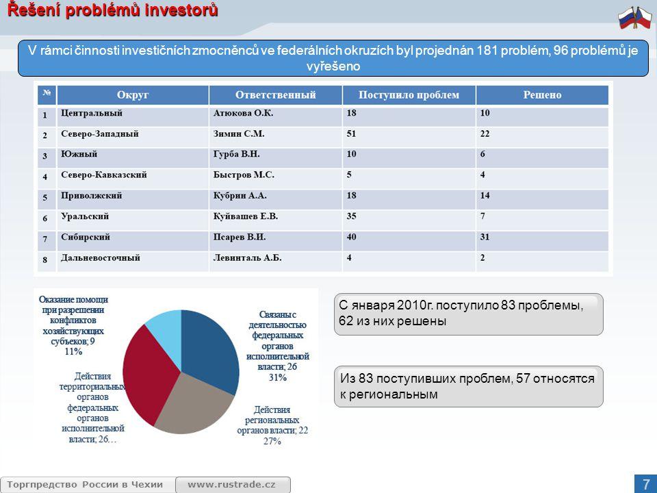 www.rustrade.cz Торгпредство России в Чехии Д.А.