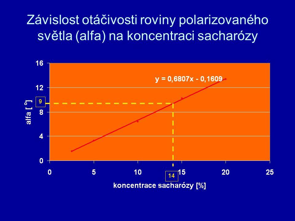 Závislost otáčivosti roviny polarizovaného světla (alfa) na koncentraci sacharózy 9 14