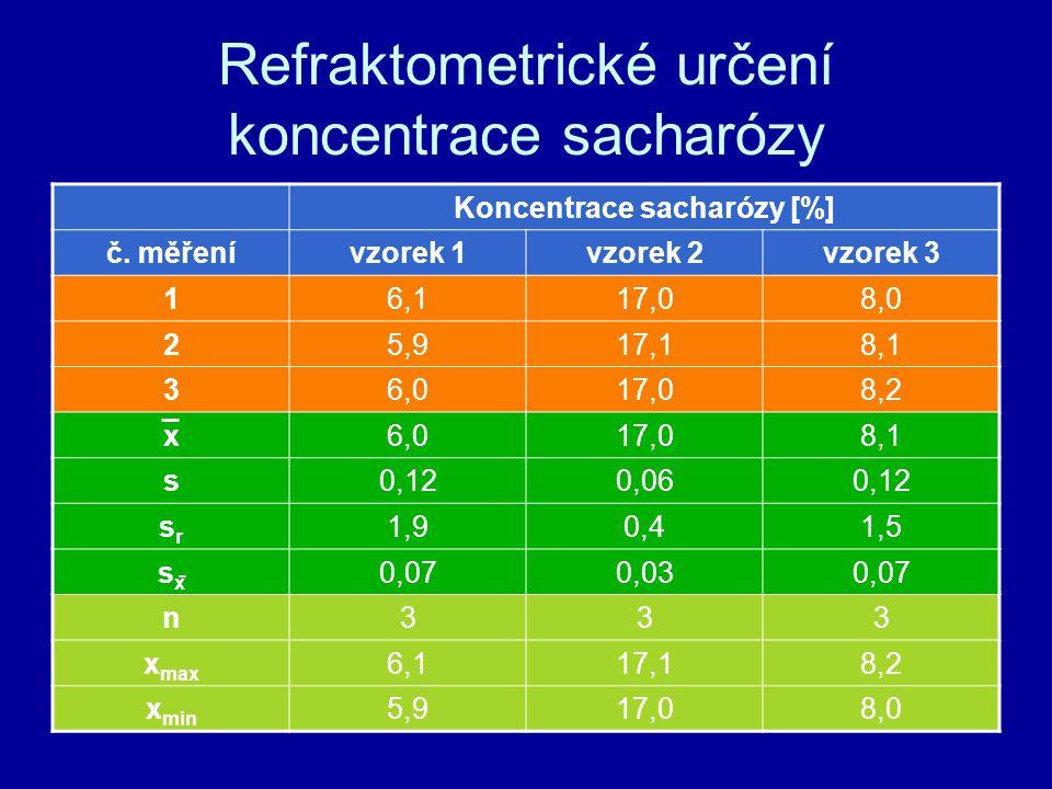 Refraktometrické určení koncentrace sacharózy Koncentrace sacharózy [%] č. měřenívzorek 1vzorek 2vzorek 3 16,117,08,0 25,917,18,1 36,017,08,2 x6,017,0