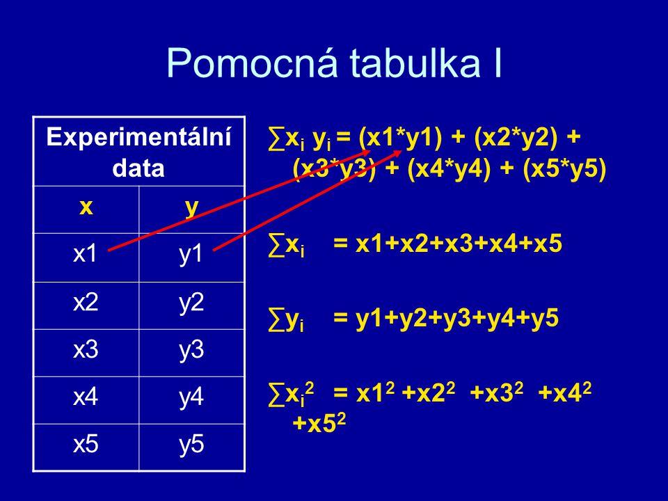Pomocná tabulka I ∑x i y i = (x1*y1) + (x2*y2) + (x3*y3) + (x4*y4) + (x5*y5) ∑x i = x1+x2+x3+x4+x5 ∑y i = y1+y2+y3+y4+y5 ∑x i 2 = x1 2 +x2 2 +x3 2 +x4