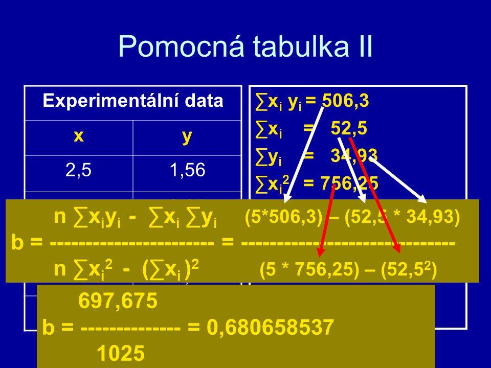 Pomocná tabulka II ∑x i y i = 506,3 ∑x i = 52,5 ∑y i = 34,93 ∑x i 2 = 756,25 Experimentální data xy 2,51,56 53,29 106,44 1510,25 2013,39 n ∑x i y i -
