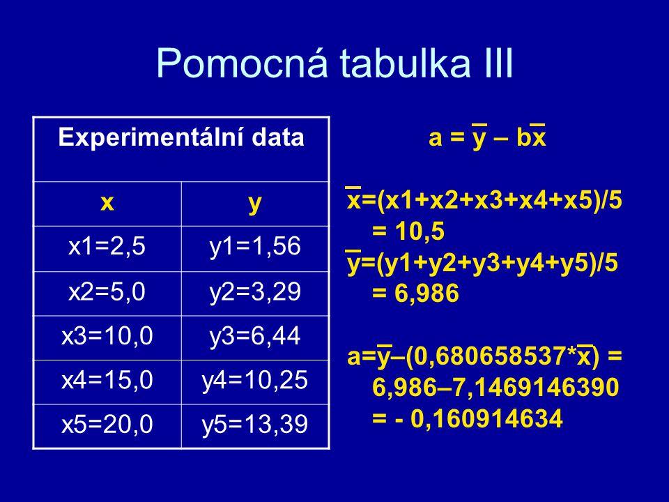 Pomocná tabulka III a = y – bx x=(x1+x2+x3+x4+x5)/5 = 10,5 y=(y1+y2+y3+y4+y5)/5 = 6,986 a=y–(0,680658537*x) = 6,986–7,1469146390 = - 0,160914634 Exper