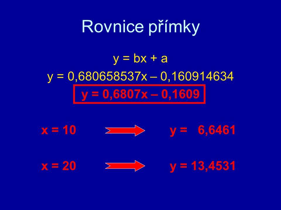 Rovnice přímky y = bx + a y = 0,680658537x – 0,160914634 y = 0,6807x – 0,1609 x = 10 y = 6,6461 x = 20 y = 13,4531