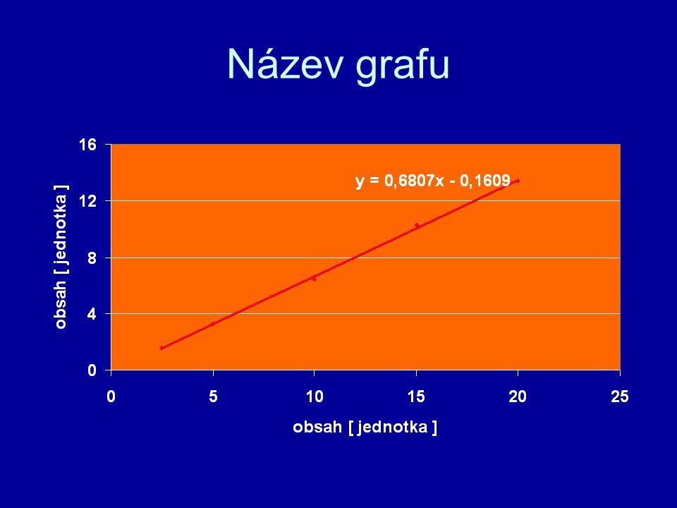 Název grafu