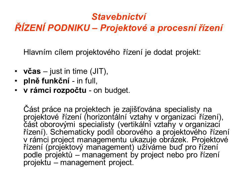 Stavebnictví ŘÍZENÍ PODNIKU – Projektové a procesní řízení Hlavním cílem projektového řízení je dodat projekt: •včas – just in time (JIT), •plně funkční - in full, •v rámci rozpočtu - on budget.