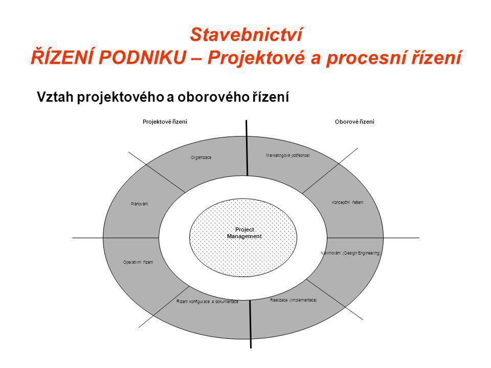 Stavebnictví ŘÍZENÍ PODNIKU – Projektové a procesní řízení Vztah projektového a oborového řízení Marketingová potřebnost Koncepční řešení Navrhování (Design Engineering) Realizace (Implementace) Plánování Operativní řízení Organizace Řízení konfigurace a dokumentace Project Management Projektové řízeníOborové řízení