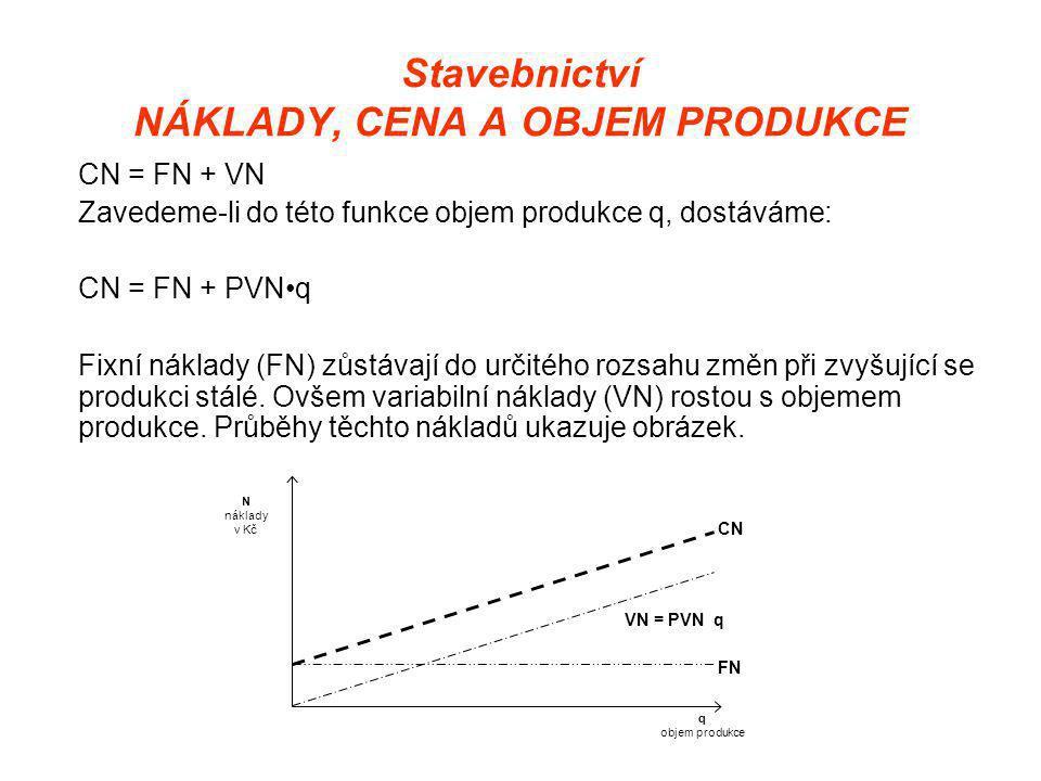 Stavebnictví NÁKLADY, CENA A OBJEM PRODUKCE CN = FN + VN Zavedeme-li do této funkce objem produkce q, dostáváme: CN = FN + PVN•q Fixní náklady (FN) zůstávají do určitého rozsahu změn při zvyšující se produkci stálé.
