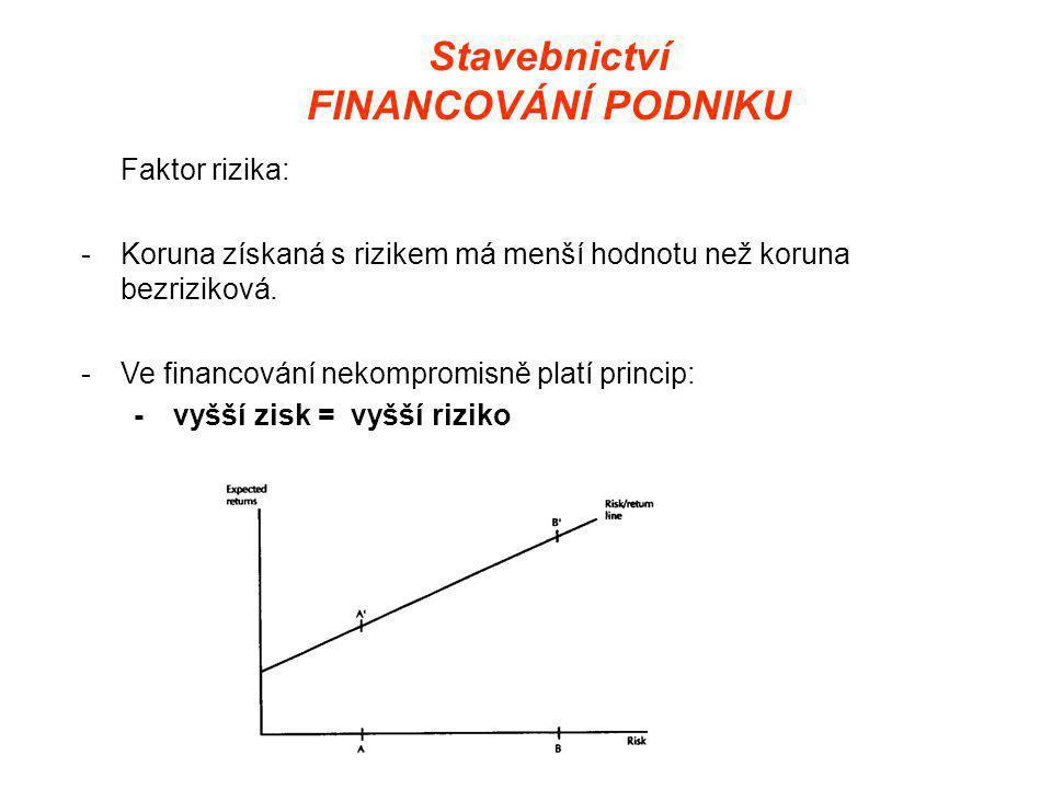 Stavebnictví FINANCOVÁNÍ PODNIKU Faktor rizika: -Koruna získaná s rizikem má menší hodnotu než koruna bezriziková.