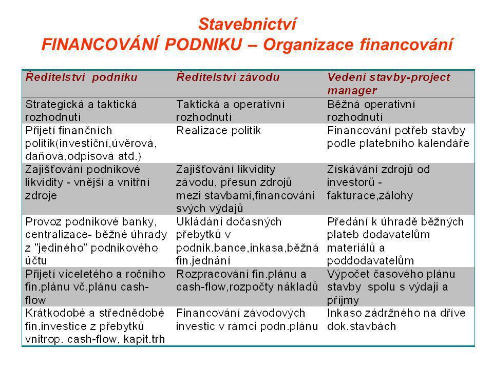 Stavebnictví FINANCOVÁNÍ PODNIKU – Organizace financování