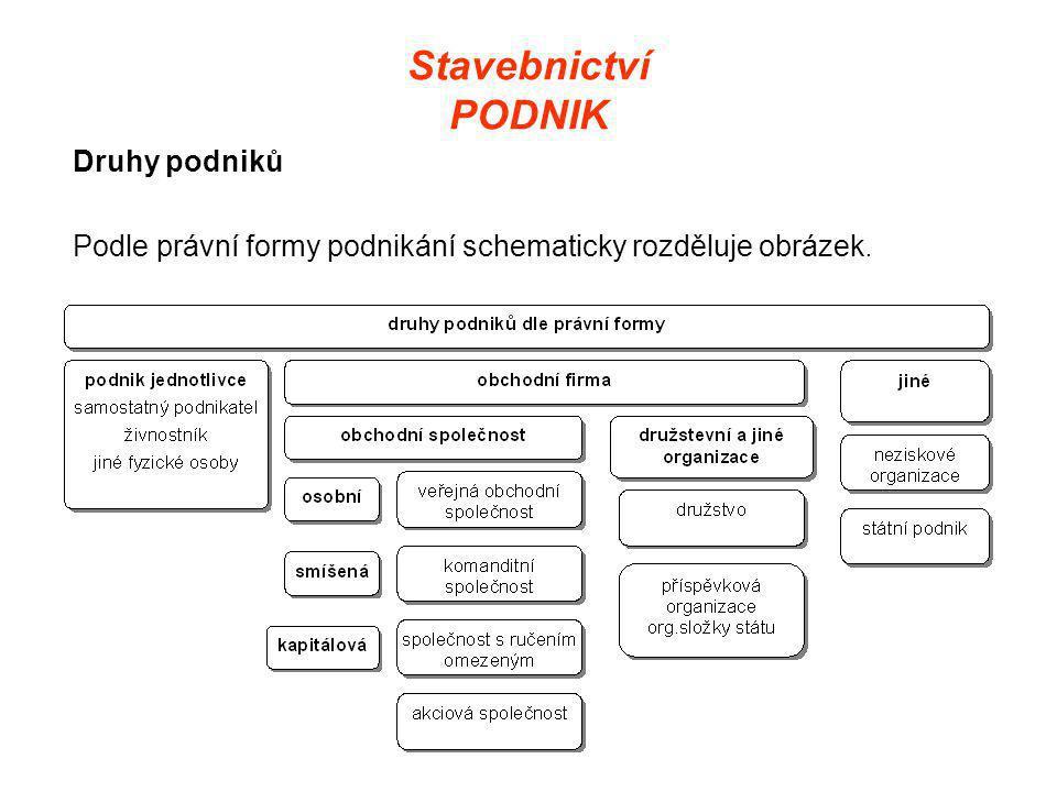 Stavebnictví PODNIK Druhy podniků Podle právní formy podnikání schematicky rozděluje obrázek.