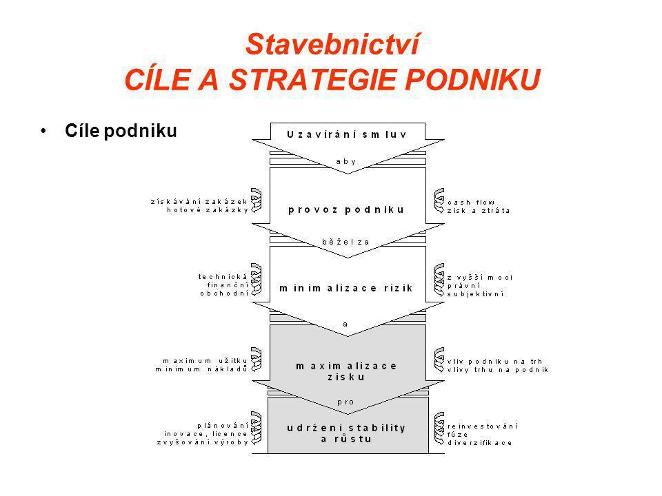 Stavebnictví CÍLE A STRATEGIE PODNIKU •Cíle podniku